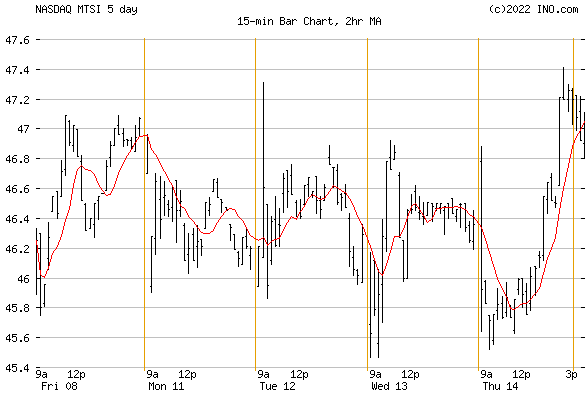 Macom Tech Solution, Inc (NASDAQ:MTSI) Stock Chart