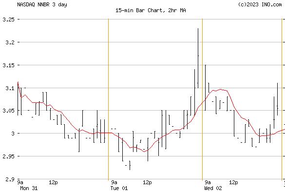 NN, Inc (NASDAQ:NNBR) Stock Chart