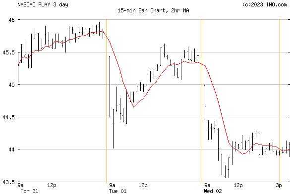 Dave & Busters Entertainment, Inc (NASDAQ:PLAY) Stock Chart
