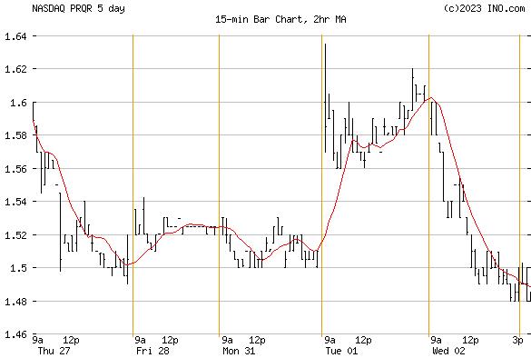 Proqr Therapeutics NV Ordina (NASDAQ:PRQR) Stock Chart