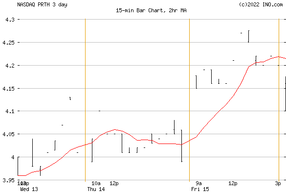 Priority Tech Holdings, Inc (NASDAQ:PRTH) Stock Chart