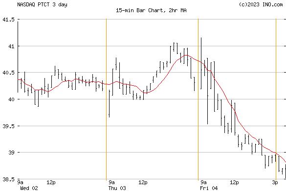 PTC Therapeutics, Inc (NASDAQ:PTCT) Stock Chart