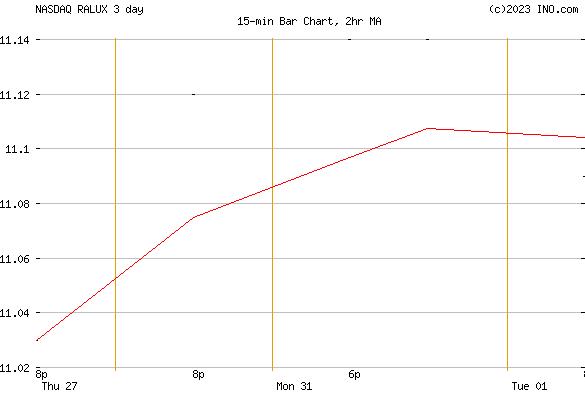 RUSSELL GROWTH STRATEGY FUND - CLASS R4 (NASDAQ:RALUX) Mutual Chart