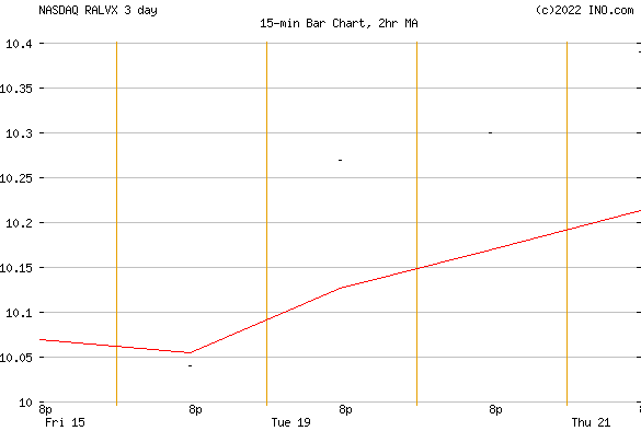 RUSSELL GROWTH STRATEGY FUND - CLASS R5 (NASDAQ:RALVX) Mutual Chart