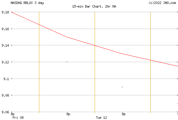 RUSSELL BALANCED STRATEGY FUND - CLASS R4 (NASDAQ:RBLUX) Mutual Chart