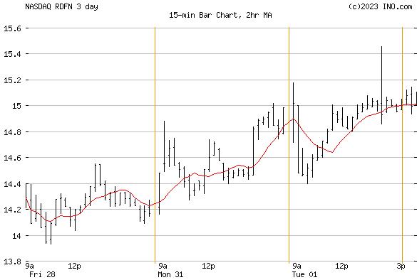 Redfin Corp (NASDAQ:RDFN) Stock Chart