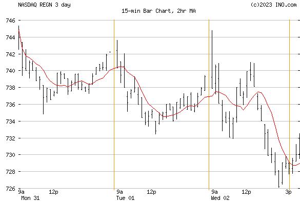 Regeneron Pharmaceuticals, Inc (NASDAQ:REGN) Stock Chart