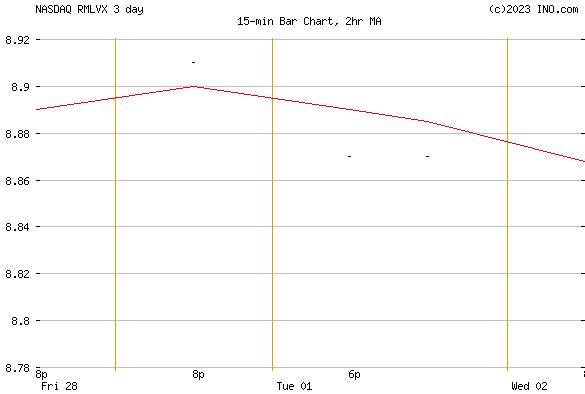RUSSELL MODERATE STRATEGY FUND - CLASS R5 (NASDAQ:RMLVX) Mutual Chart