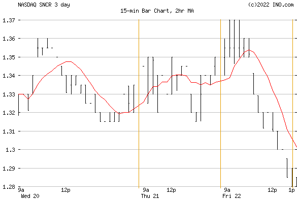 Synchronoss Technologies, Inc (NASDAQ:SNCR) Stock Chart