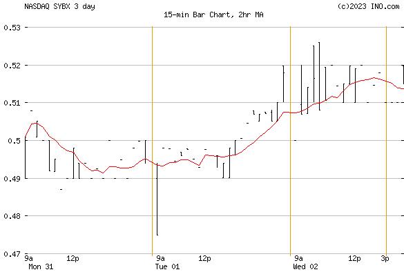 Synlogic, Inc (NASDAQ:SYBX) Stock Chart