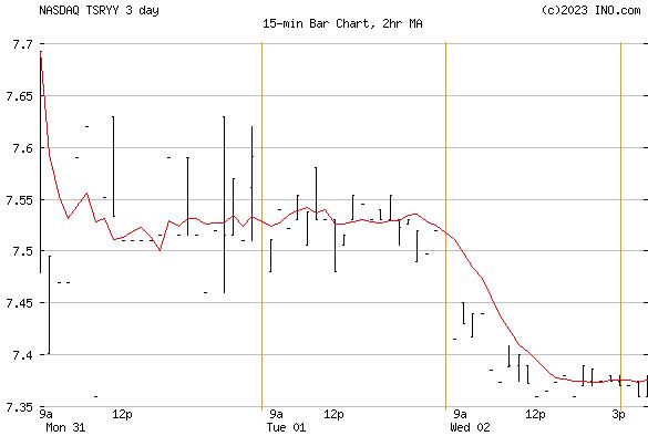 Treasury Wine Estate (NASDAQ:TSRYY) Stock Chart