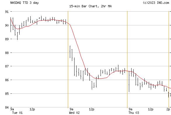 Trade Desk, Inc (NASDAQ:TTD) Stock Chart