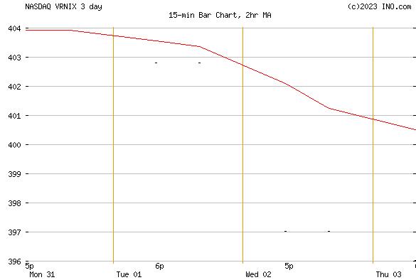 VANGUARD RUSSELL 1000 INDEX FD INSTI CL (NASDAQ:VRNIX) Mutual Chart