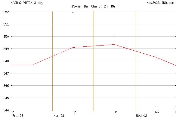VANGUARD RUSSELL 2000 GROWTH INDEX FD INSTI CL (NASDAQ:VRTGX) Mutual Chart