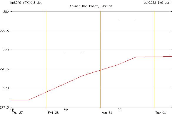 VANGUARD RUSSELL 1000 VALUE INDEX FD INSTI CL (NASDAQ:VRVIX) Mutual Chart