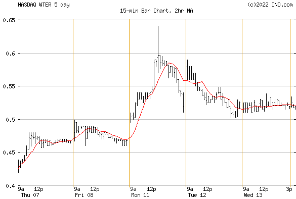 The Alkaline Water Company Inc. - Common Stock (NASDAQ:WTER) Stock Chart