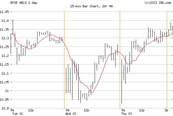 Arlo Technologies, Inc (NYSE:ARLO) Stock Chart