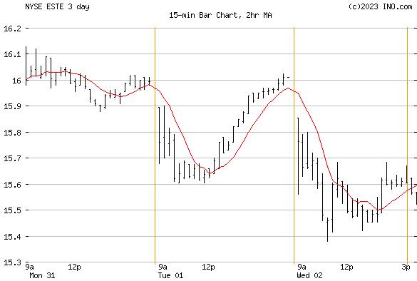 Earthstone Energy, Inc (NYSE:ESTE) Stock Chart