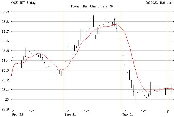 IDT Corp (NYSE:IDT) Stock Chart