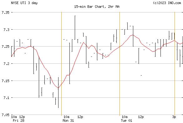 Universal Technical Inst, Inc (NYSE:UTI) Stock Chart