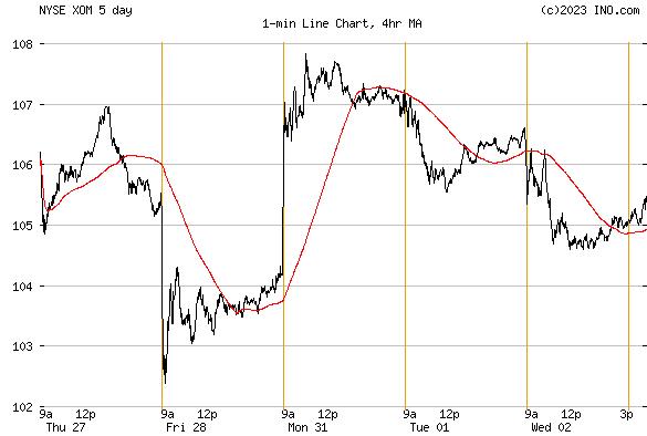 Exxon Mobil Stock Chart 5 Years - Exxon mobil stock price