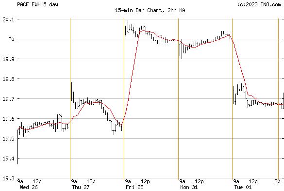 iShares MSCI Hong Kong Index Fund (PACF:EWH) Exchange Traded Fund (ETF) Chart