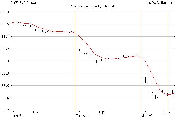 iShares, Inc iShares MSCI Italy ETF (PACF:EWI) Exchange Traded Fund (ETF) Chart