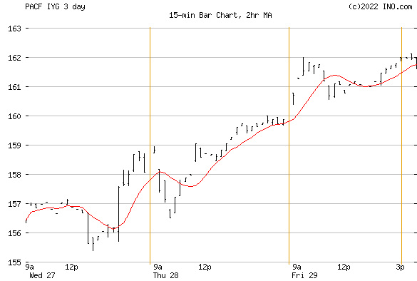 iShares US Financial Services ETF (PACF:IYG) Exchange Traded Fund (ETF) Chart