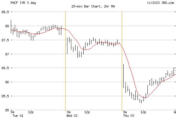 iShares US Real Estate ETF (PACF:IYR) Exchange Traded Fund (ETF) Chart
