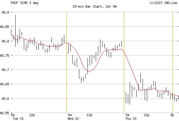 Schwab Intermediate-Term US Treasury ETF (PACF:SCHR) Exchange Traded Fund (ETF) Chart
