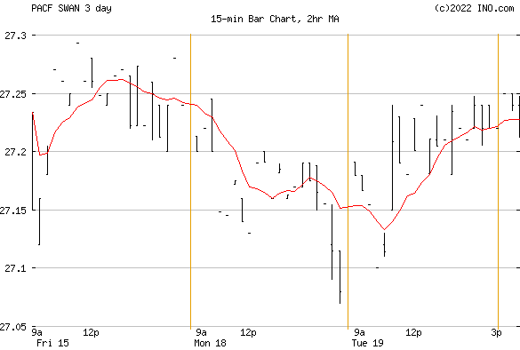 AMPLIFY BLACKSWAN GROWTH & TREASURY CORE ETF (PACF:SWAN) Exchange Traded Fund (ETF) Chart