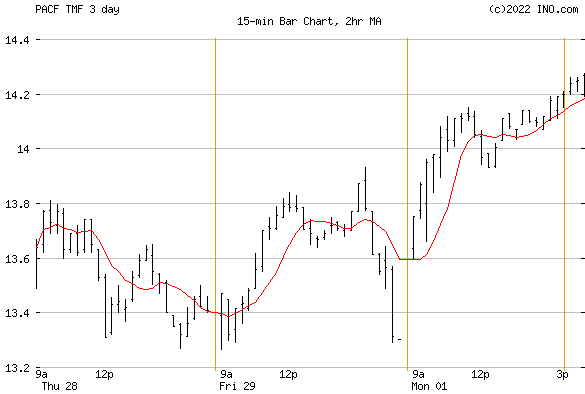 Direxion Daily 20+ Year Treasury BUL (PACF:TMF) Exchange Traded Fund (ETF) Chart