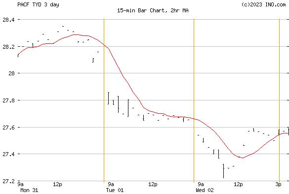 Direxion Daily 7-10-Year Treasury BU (PACF:TYD) Exchange Traded Fund (ETF) Chart