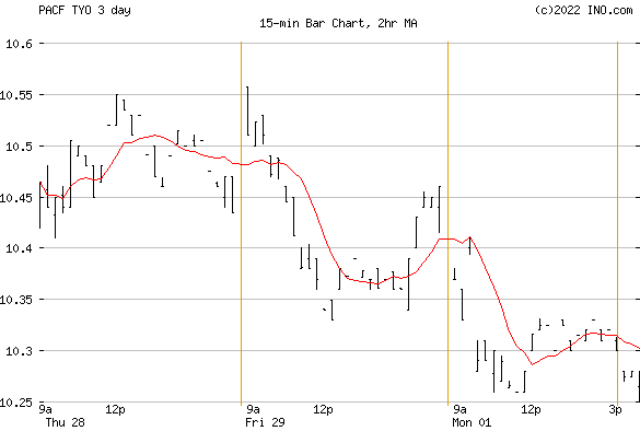 Direxion Daily 7-10-Year Treasury BE (PACF:TYO) Exchange Traded Fund (ETF) Chart