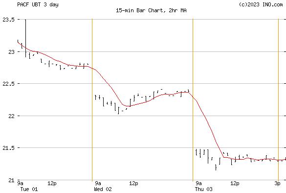 ProShares Ultra 20+ Year Treasury (PACF:UBT) Exchange Traded Fund (ETF) Chart