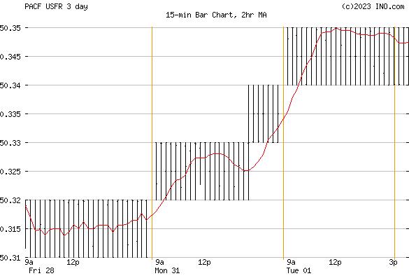 WisdomTree Floating Rate Treasury Fund (PACF:USFR) Stock Chart
