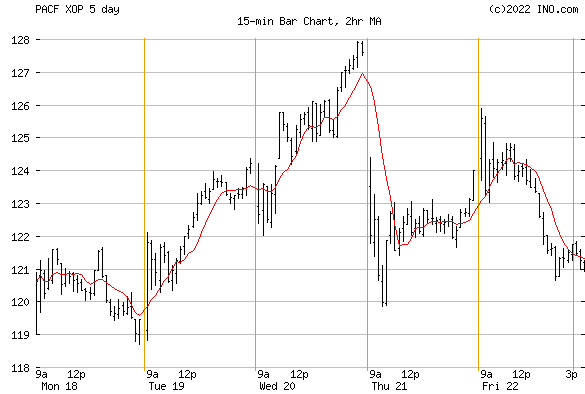 SPDR S&P Oil & Gas Exploration (PACF:XOP) Exchange Traded Fund (ETF) Chart
