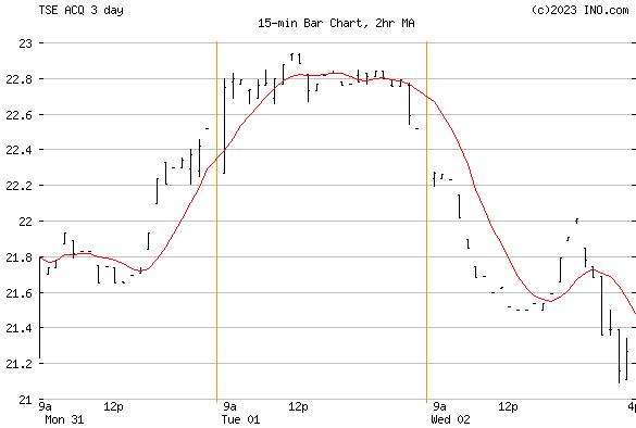 Autocanada Inc (TSE:ACQ) Stock Chart