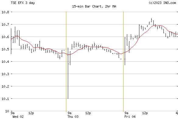 Enerflex Ltd (TSE:EFX) Stock Chart