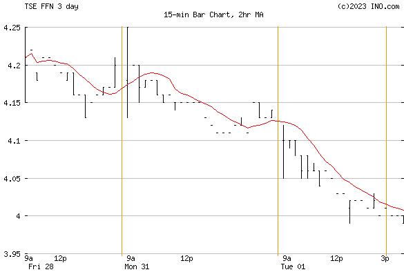 North American Financial 15 Sp (TSE:FFN) Stock Chart