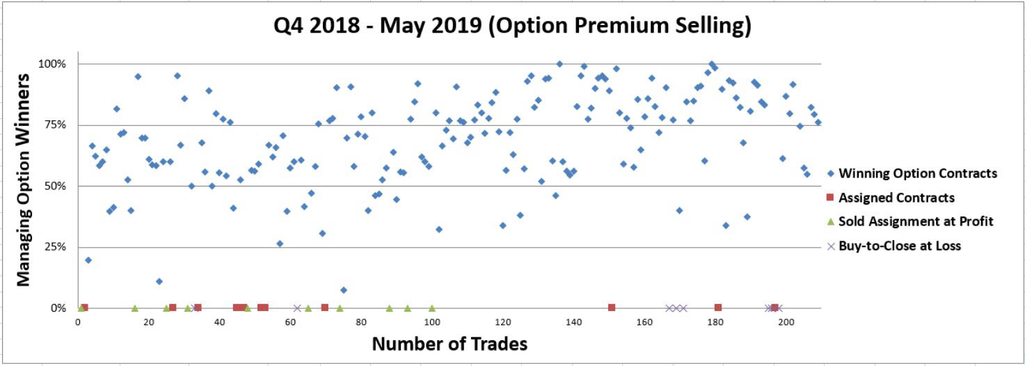 Number Of Trades