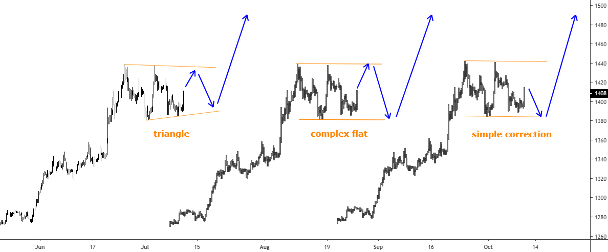 Gold chart Archives - INO com Trader's Blog