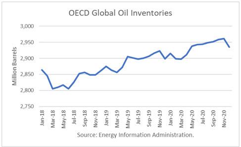 oecd oil inventories