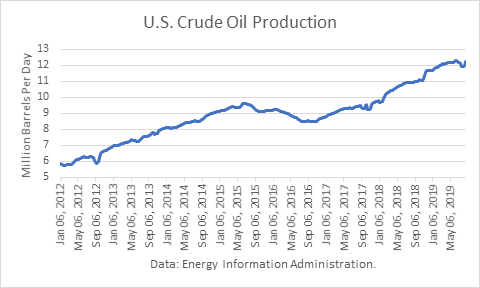US Oil Production Is 19+ Million Barrels A Day - INO com
