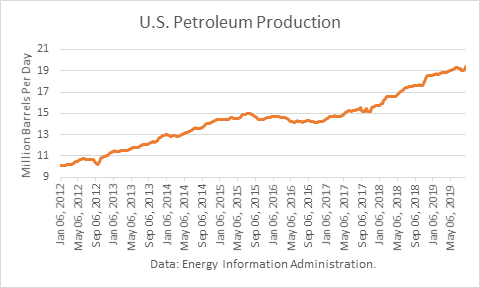 petroleum supply