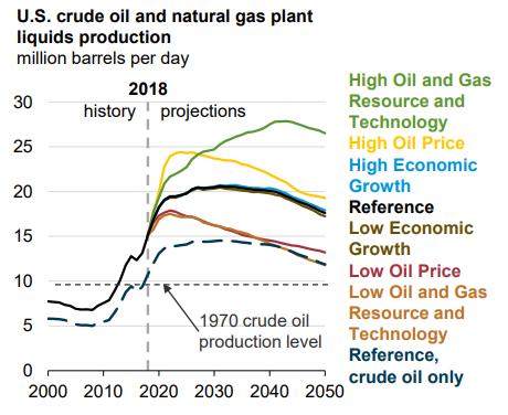 Crude Oil Natural Gas