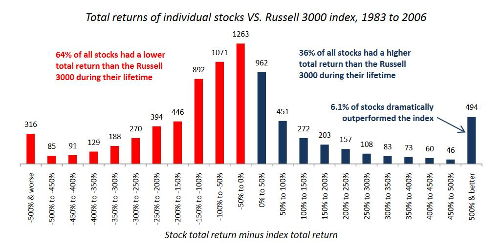 Stock Picking