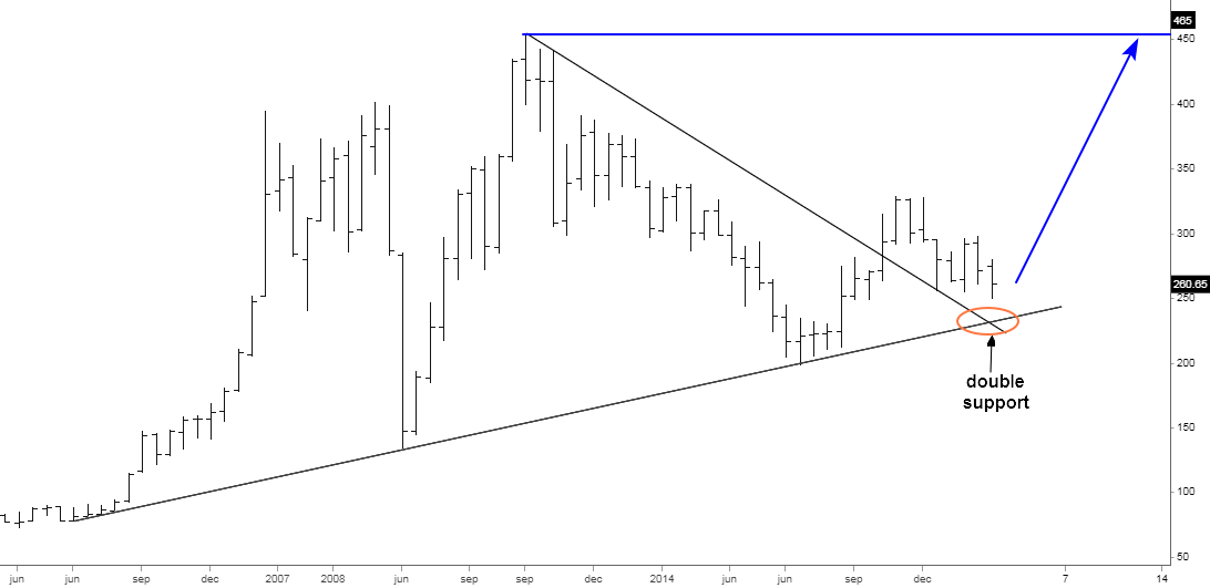 Quarterly Copper Chart