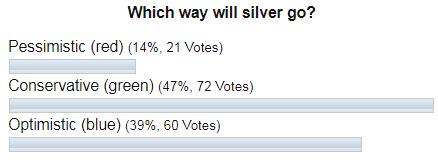 Silver Poll