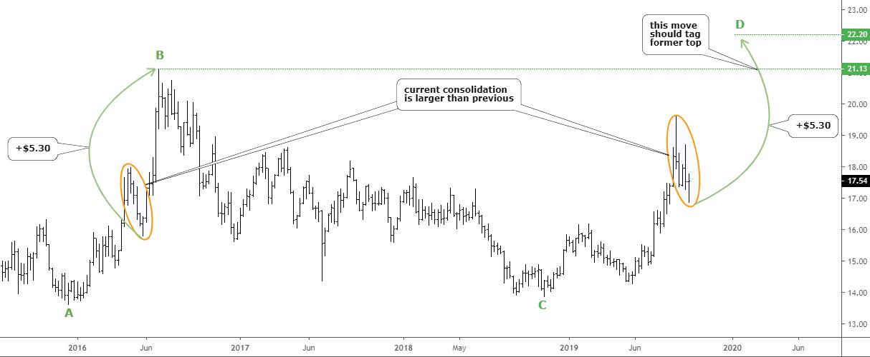 Silver Chart
